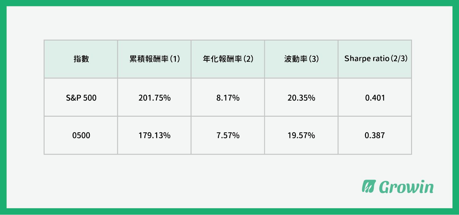 台股報酬率與 美股報酬率