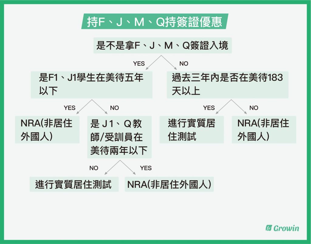 持F、J、M、Q持簽證優惠