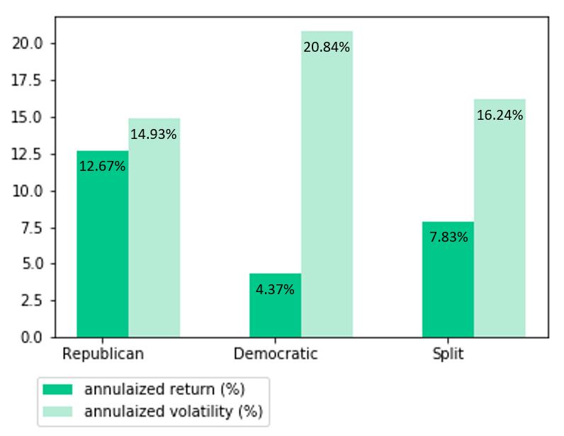 以美國國會組成為角度分析國會組合對應的股市表現,發現共和黨國會表現更好