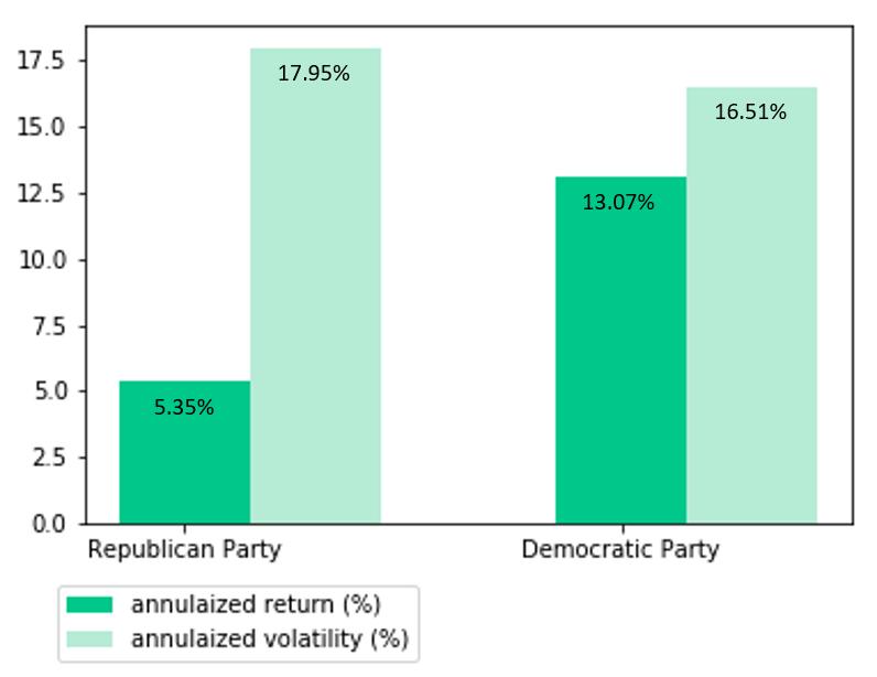 以美國總統政黨為分析角度,發現民主黨總統似乎對股市更有利