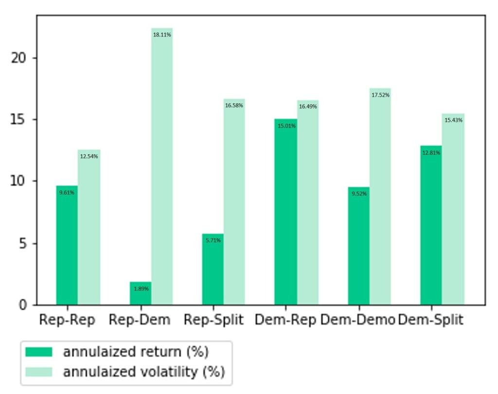 以總統政黨與國會組成為分析角度,發現民主黨總統搭配共和黨國會的股市表現最佳