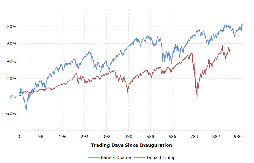 Obama 與 Trump 第一任期的 S&P 500 上漲比較